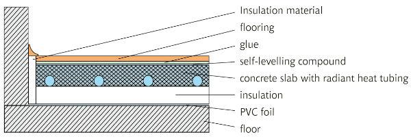 How is the parquet flooring installed